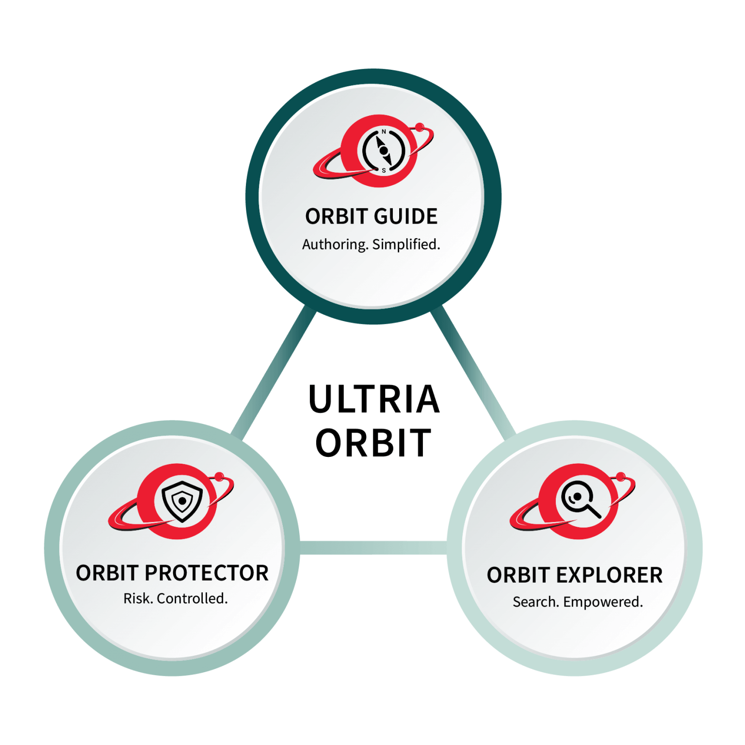 Ultria Orbit - AI powered contract management use-cases - Contract Authoring, Contract Search, Contract Risk - Web infographic